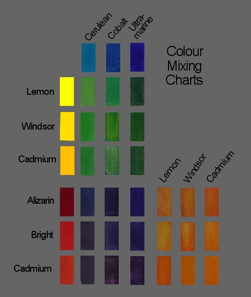 Colour Wheel For Artists Painting Wavelength
