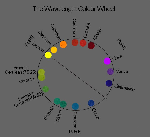 The Wavelength Colour Wheel For Artists